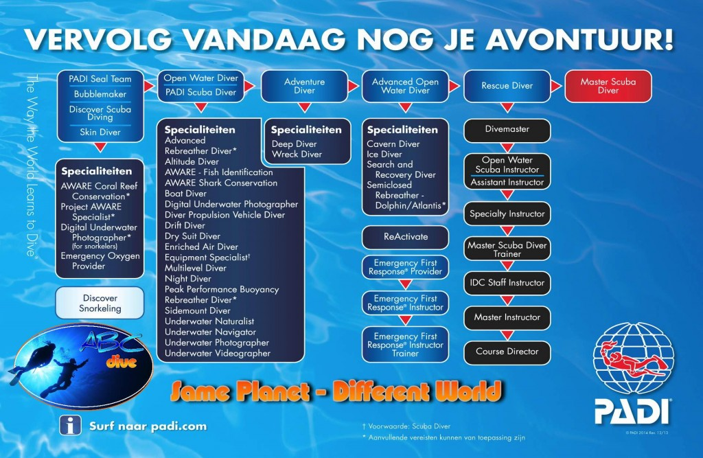 PADI opleidingen ABC Dive Almere